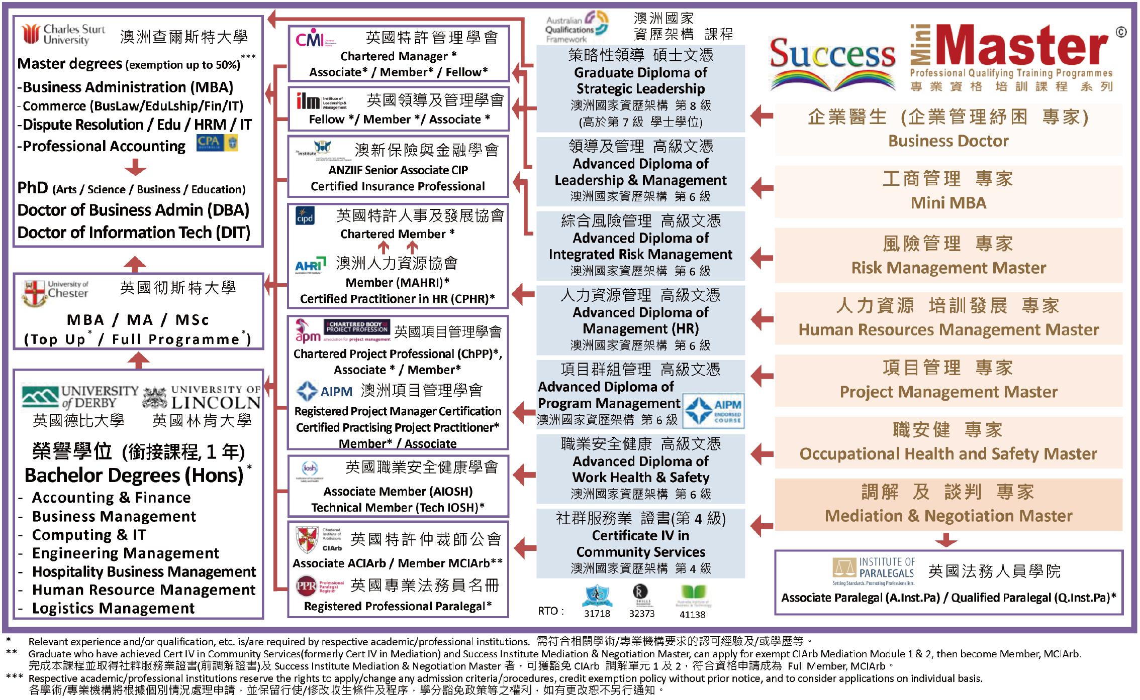 Success-Mini-Master-Articulation-Pathway-180206 – Success