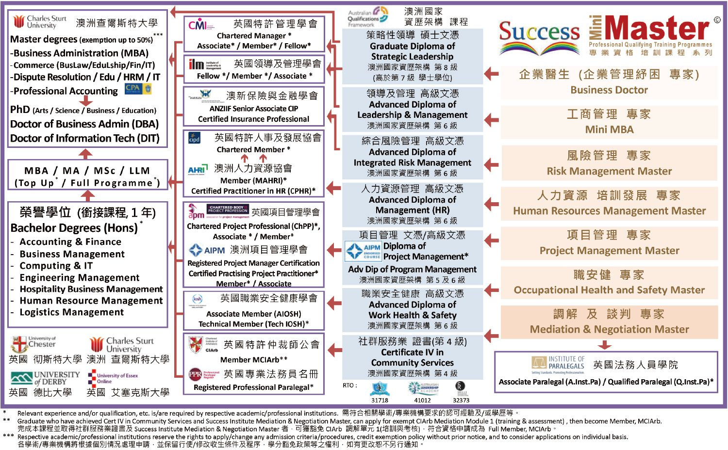 Success-Mini-Master-Articulation-Pathway